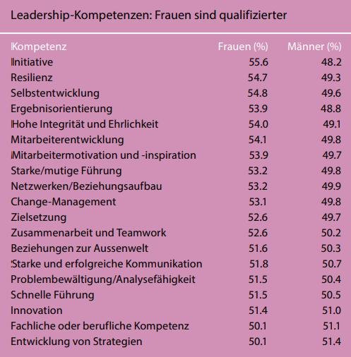 Quelle: «Research: Women Score Higher Than Men in Most Leadership Skills»,  Harvard Business Review 2019, Zenger Folkman
